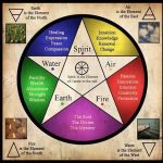 Introduction to Elemental Magick